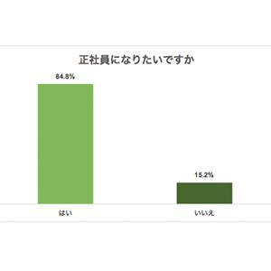 20代フリーターが安心する月収は21~30万円。性別、1人暮らしで意識格差